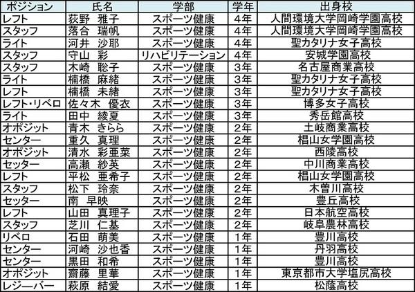 【女子バレー】強化クラブブログ用名簿画像.jpg