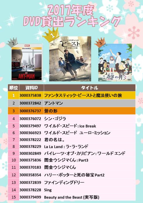 18年2月DVD貸出ランキング完成.png