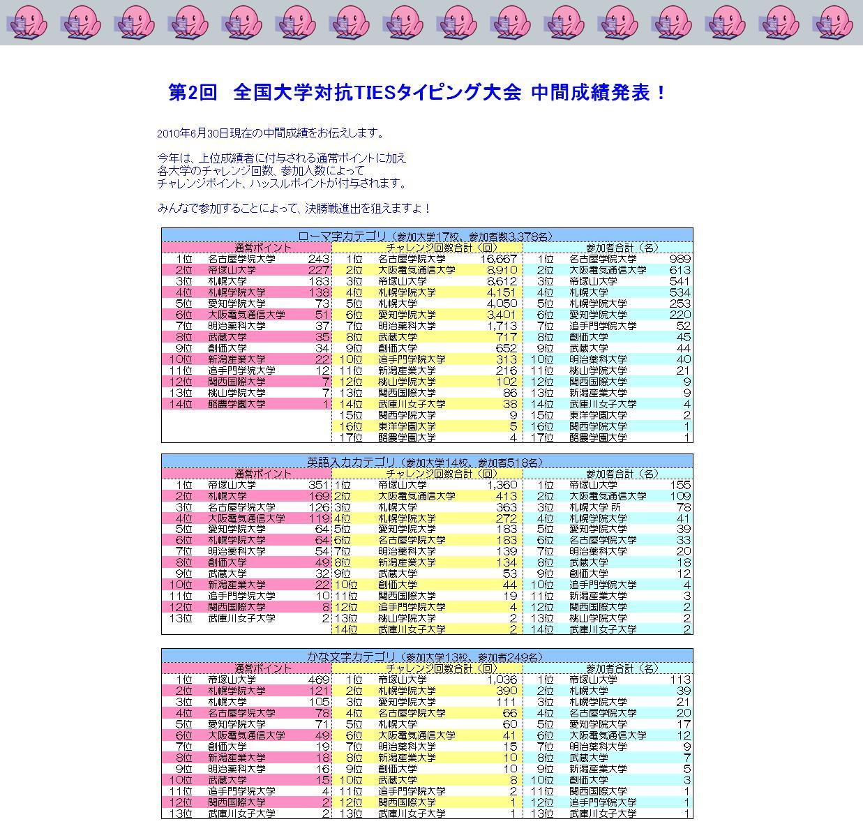 2010年度TIESタイピング中間成績.JPG