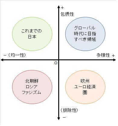 多様性と包摂性(浜矩子講演2014の参考図).jpg